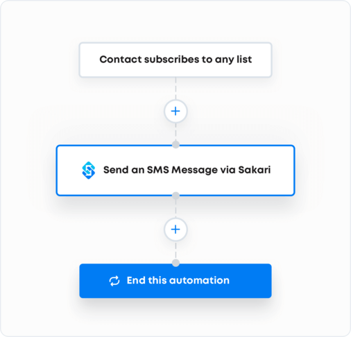 ActiveCampaign SMS workflow with Sakari