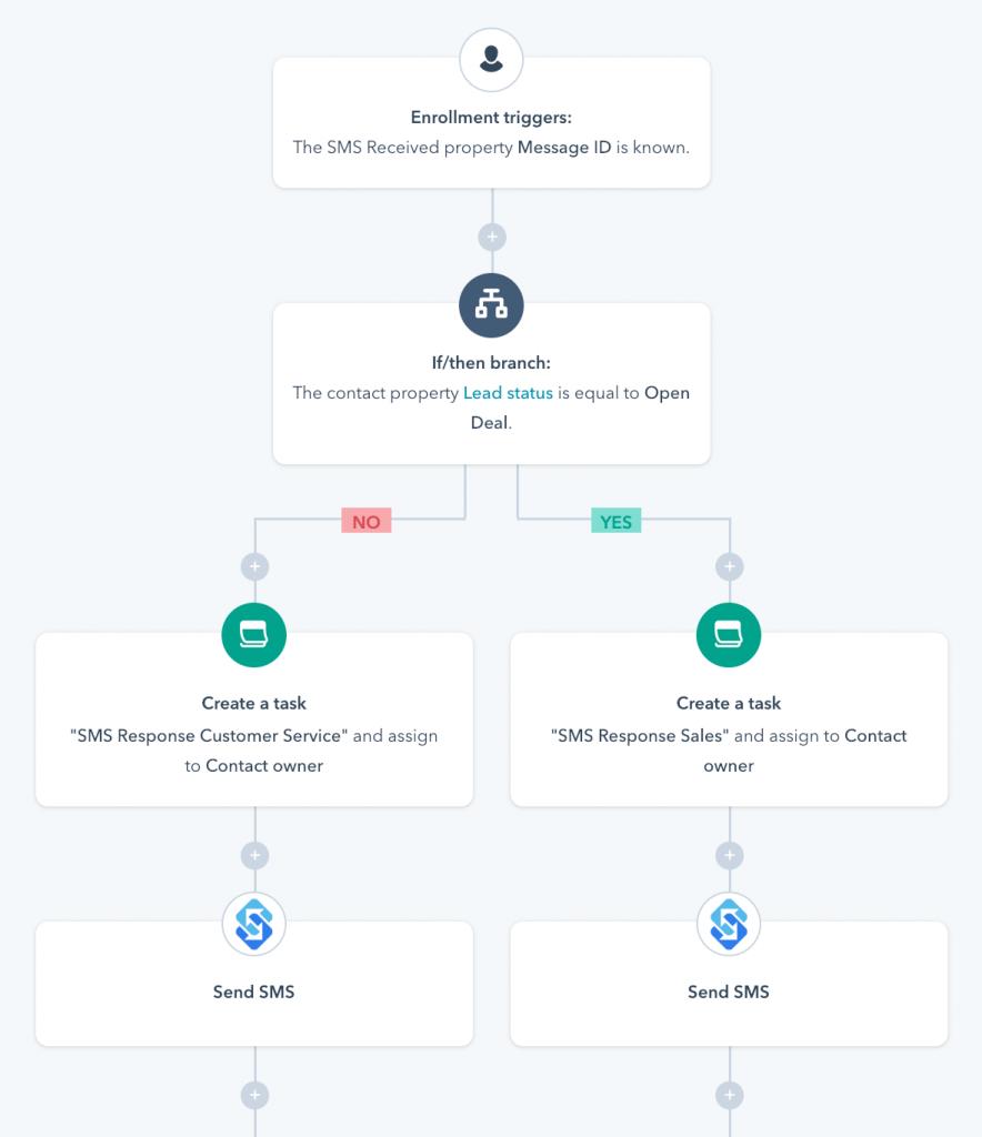 hubspot workflow response